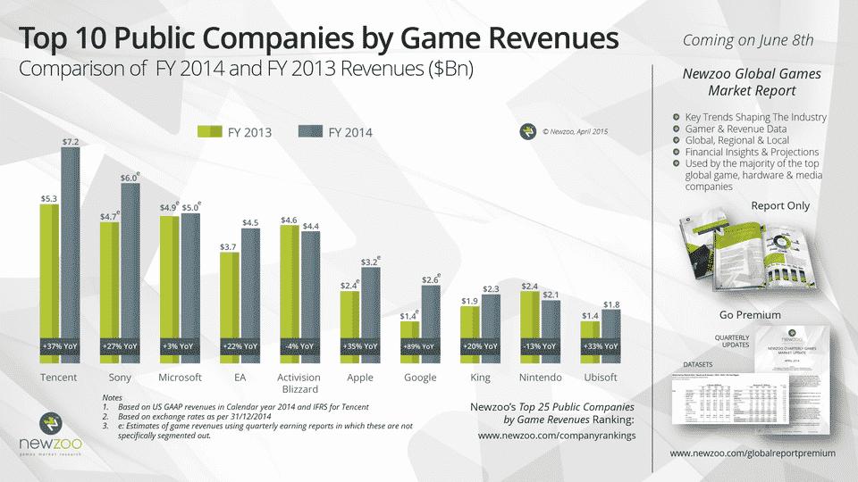Tencent arrive premier, devant Sony et Microsoft.