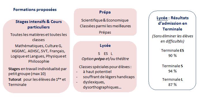Réduire le fossé entre Lycée & Prépa: tutorat des lycéens en 1ère et Terminale