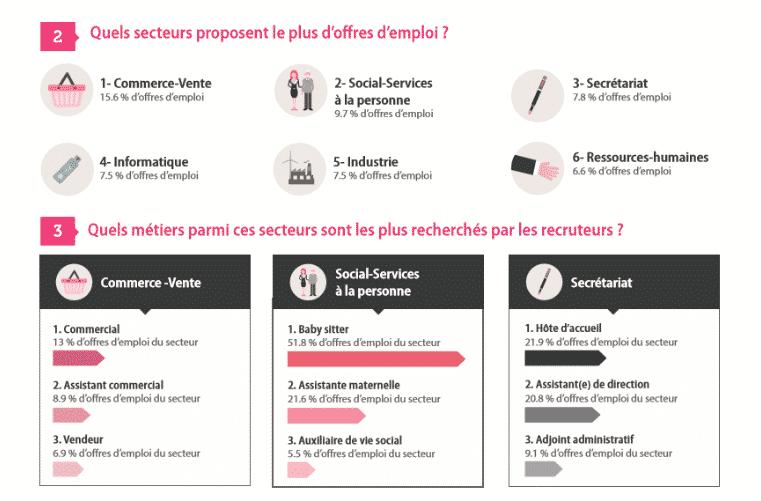 Jobijoba présente le Baromètre 2015 de l'emploi en Ile-de-France 2