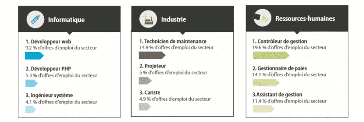 Jobijoba présente le Baromètre 2015 de l'emploi en Ile-de-France 3