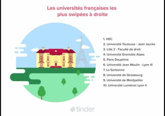 Tinder découvrez les universités françaises les plus coquines article