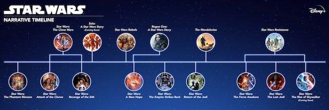 Disney+: la liste complète des films et séries Star Wars disponibles !