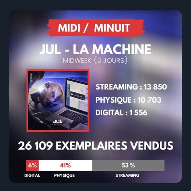 JuL: les premiers chiffres impressionnants de son album La Machine !