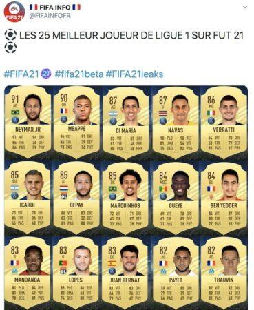 FIFA 21: Neymar et Mbappé élus meilleurs joueurs de Ligue 1 !