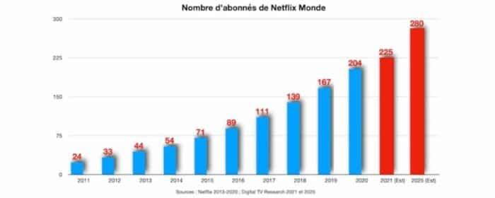 Netflix comment la plateforme a réussi à séduire 200 millions de fans