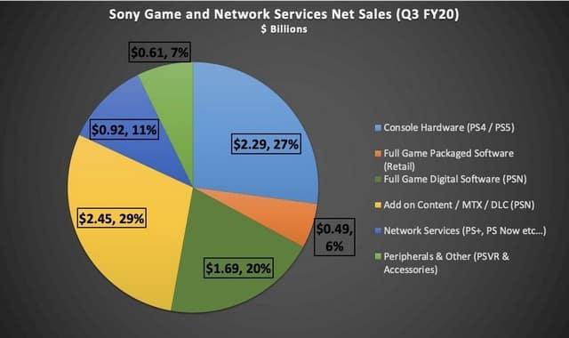 PS5: Playstation prêt à faire un énorme record cette année ?